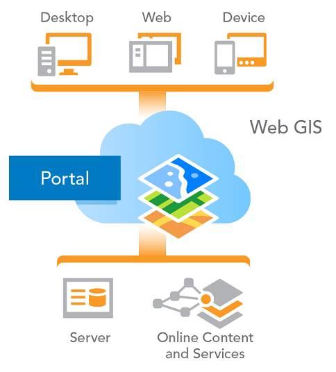 GIS Bilbomatica - Portal
